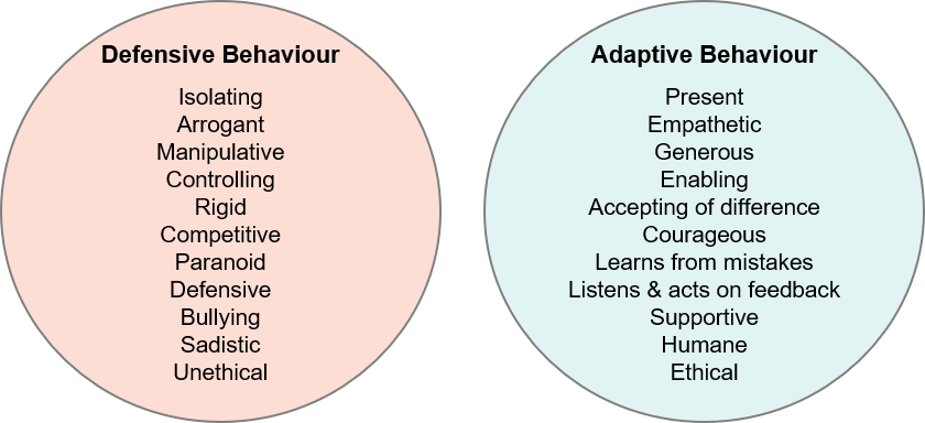 Defensive and Adaptive Behaviour